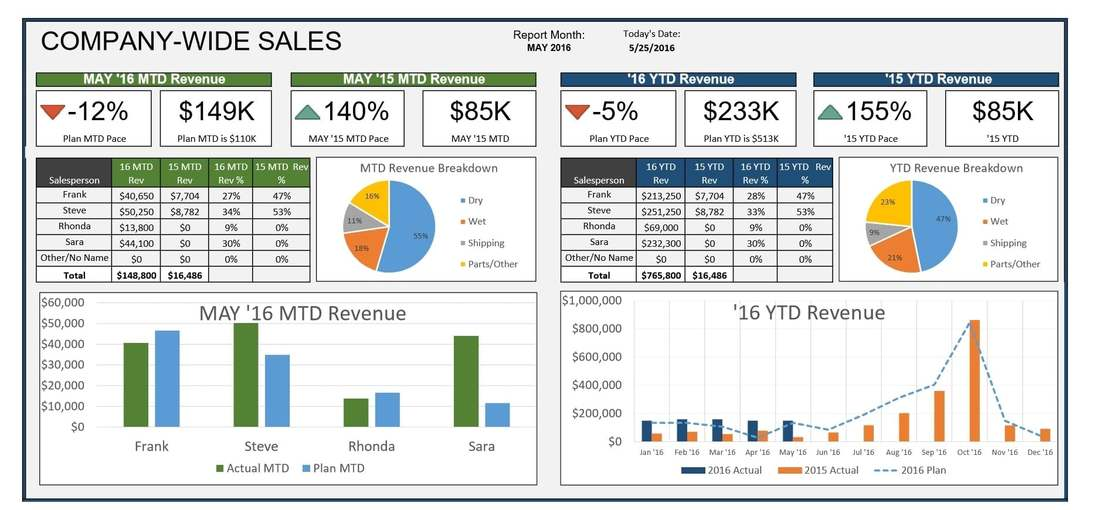 Spreadsheet & Excel Services